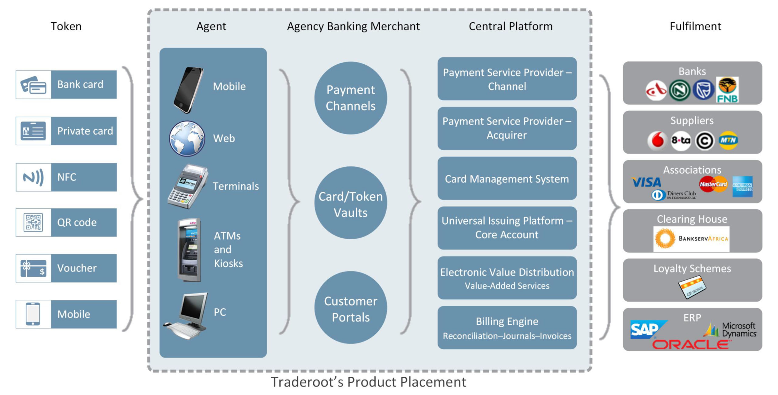 Traderoot in the Payment Ecosystem